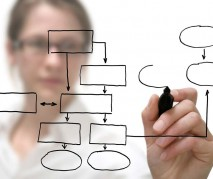 Gestão por processos: 5 passos para o sucesso e algumas armadilhas!
