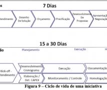 O ciclo de vida de uma iniciativa…
